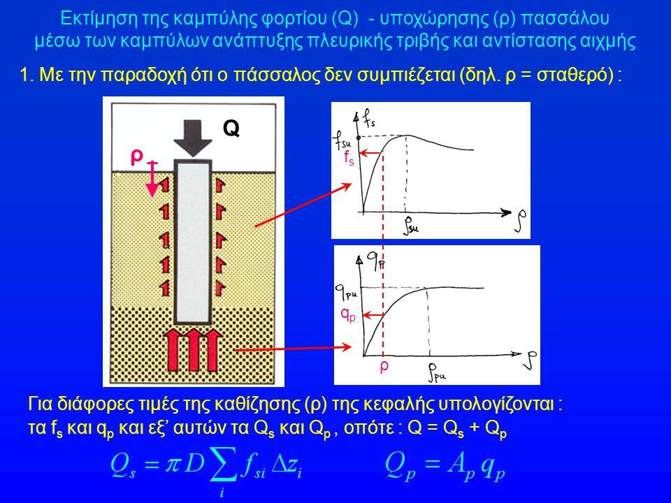ρ / D ρ - (cm)q p - (MPa)Q s - (kN)Q p - (kN)Q - (kN) 0 0.02 0.0204 0.03 0.10 > 0.10 0 1.6 ρ su =1.63 2.4 ρ pu = 8 > 8 0 1.58 1.60 2.025 3.75 0 2219 2261 0 794 802 1017 1884 0 3013 3063 3278 4145 Μέθοδος προσδιορισμού της καμπύλης Q – ρ κατά το DIN 4014 Παράδειγμα εφαρμογής : Για συντελεστή ασφαλείας έναντι υπέρ- βασης της φέρουσας ικανότητας FS = 2 : Q max = Q u / 2 = 4145 / 2 = 2072 kN Η καθίζηση του πασσάλου για το φορτίο αυτό (μέγιστο φορτίο λειτουργίας) είναι : ρ = 11mm ΠΑΡΑΤΗΡΗΣΗ : Θεωρήθηκε ότι ο πάσσαλος είναι ασυμπίεστος αξονικά (δηλαδή ρ κεφαλής = ρ αιχμής )