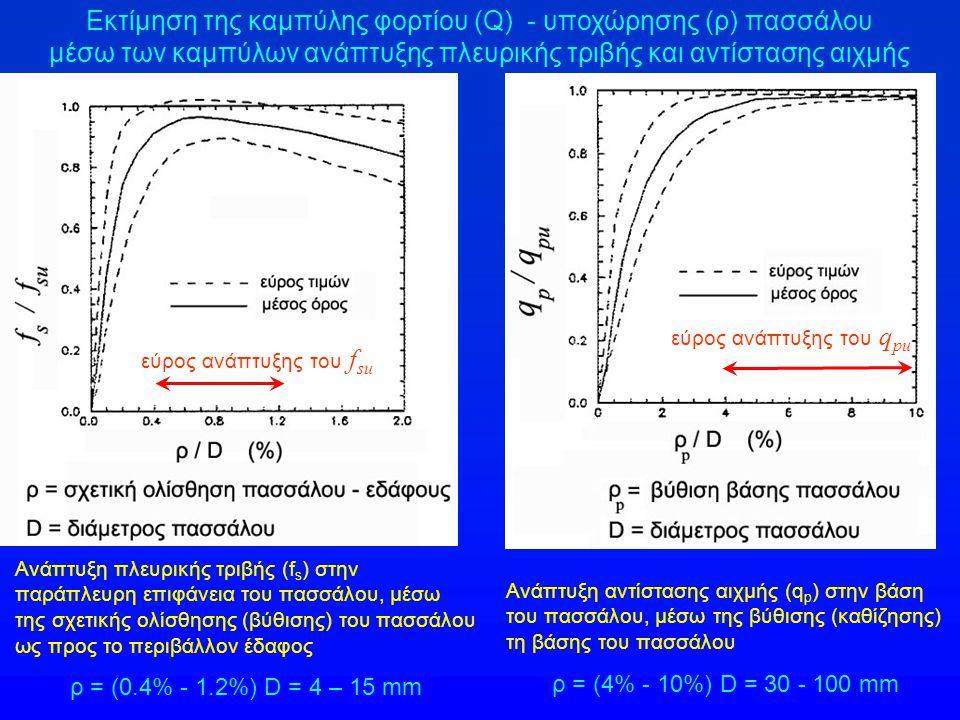 Καθιζήσεις μεμονωμένου πασσάλου : Εάν είναι γνωστές οι καμπύλες ανάπτυξης της πλευρικής τριβής ( f s ) και της αντίστασης αιχμής ( q p ) συναρτήσει της καθίζησης (ρ) του πασσάλου, μπορεί να υπολογισθεί η καμπύλη φορτίου – καθίζησης (Q – ρ) του πασσάλου Q ρ Ο υπολογισμός είναι σχετικώς εύκολος εάν θεωρηθεί ότι ο πάσσαλος είναι αξονικά ασυμπίεστος.