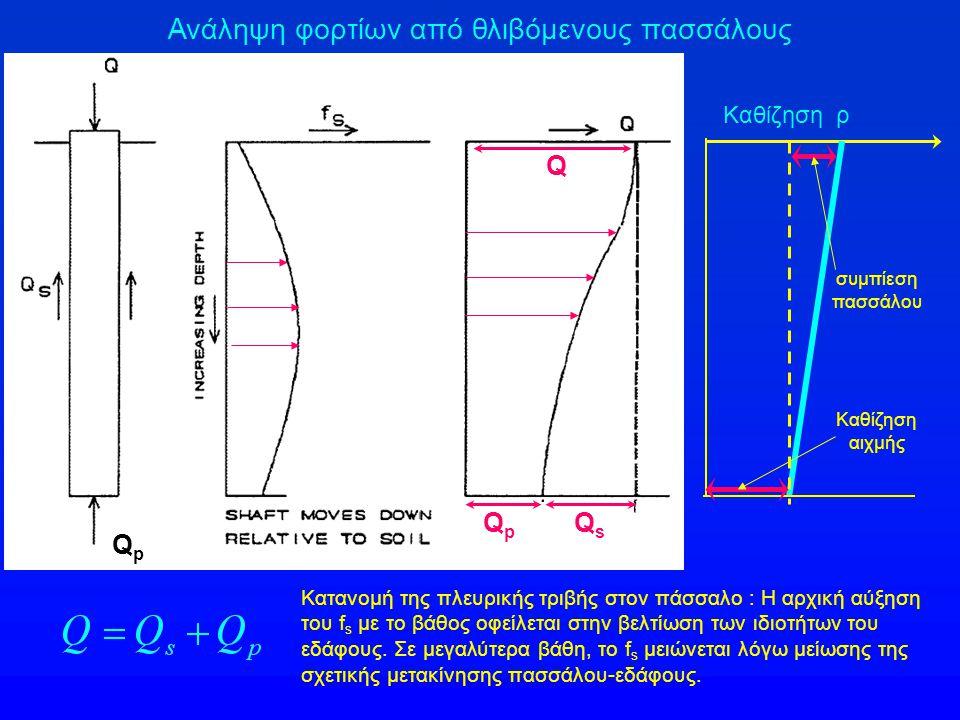 Ανάληψη φορτίων από θλιβόμενους πασσάλους QpQp Q p Q s Q Κατανομή της πλευρικής τριβής στον πάσσαλο : Η αρχική αύξηση του f s με το βάθος οφείλεται στ