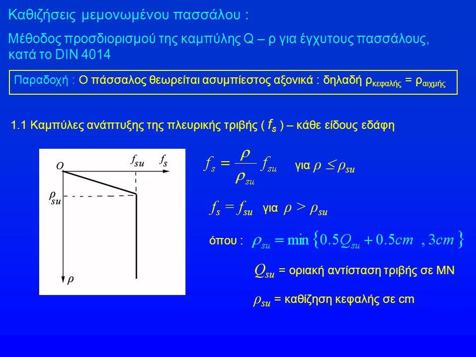 Καθιζήσεις μεμονωμένου πασσάλου Μέθοδος προσδιορισμού της καμπύλης Q – ρ για έγχυτους πασσάλους κατά το DIN 4014 1.2 Καμπύλες ανάπτυξης της μοναδιαίας αντίστασης αιχμής ( q p ) σε MPa 1.2.1 Σε μή-συνεκτικά εδάφη (D = διάμετρος πασσάλου) : ρ / D Αντίσταση αιχμής κώνου (q c ) δοκιμής CPT – σε MPa 10152025 0 0.02 0.03 0.10 > 0.10 0 0.7 0.9 2.0 0 1.05 1.35 3.0 0 1.4 1.8 3.5 0 1.75 2.25 4.0 Τιμές του q p σε MPa 0.02 D 0.03 D 0.10 D