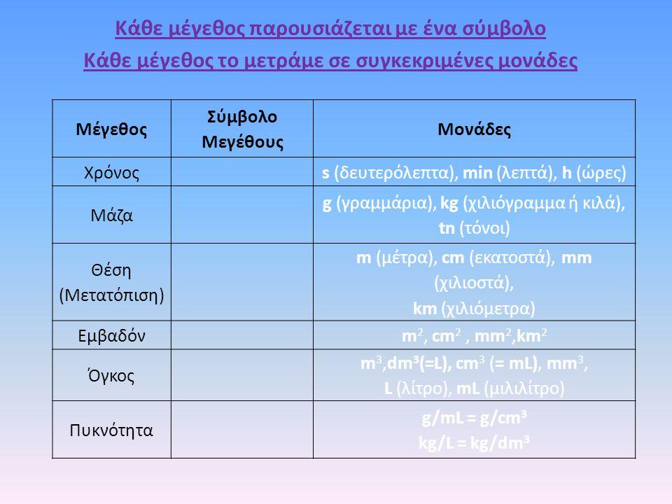 Μέγεθος Σύμβολο Μεγέθους Μονάδες Χρόνοςs (δευτερόλεπτα), min (λεπτά), h (ώρες) Μάζα g (γραμμάρια), kg (χιλιόγραμμα ή κιλά), tn (τόνοι) Θέση (Μετατόπισ
