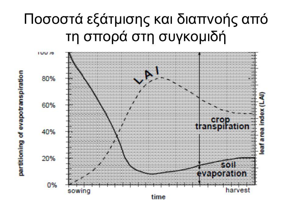 Ποσοστά εξάτμισης και διαπνοής από τη σπορά στη συγκομιδή