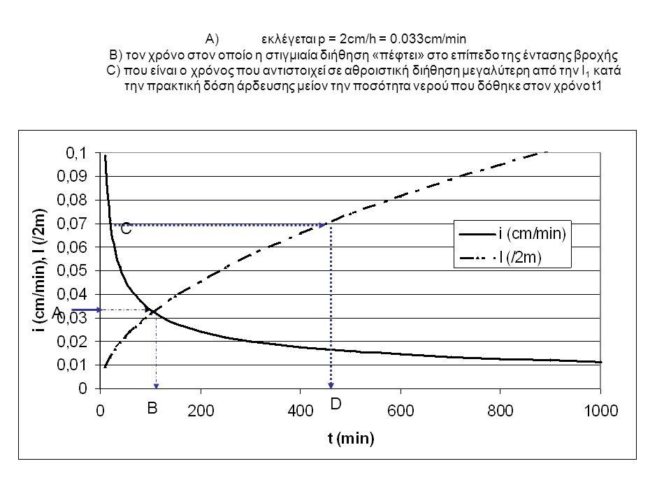 Υπολογισμός του χρόνου t 2, που είναι ο χρόνος που αντιστοιχεί σε αθροιστική διήθηση μεγαλύτερη από την Ι 1 κατά την πρακτική δόση άρδευσης μείον την ποσότητα νερού που δόθηκε στον χρόνο t1: Ο όγκος του νερού που θα δοθεί στον χρόνο t 2, θα είναι: Οπότε η απόδοση, δηλαδή ο όγκος του νερού της δόσης άρδευσης ως προς αυτόν που θα δοθεί στον χρόνο t 2, θα είναι: Εκλογή έντασης άρδευσης - συνέχεια