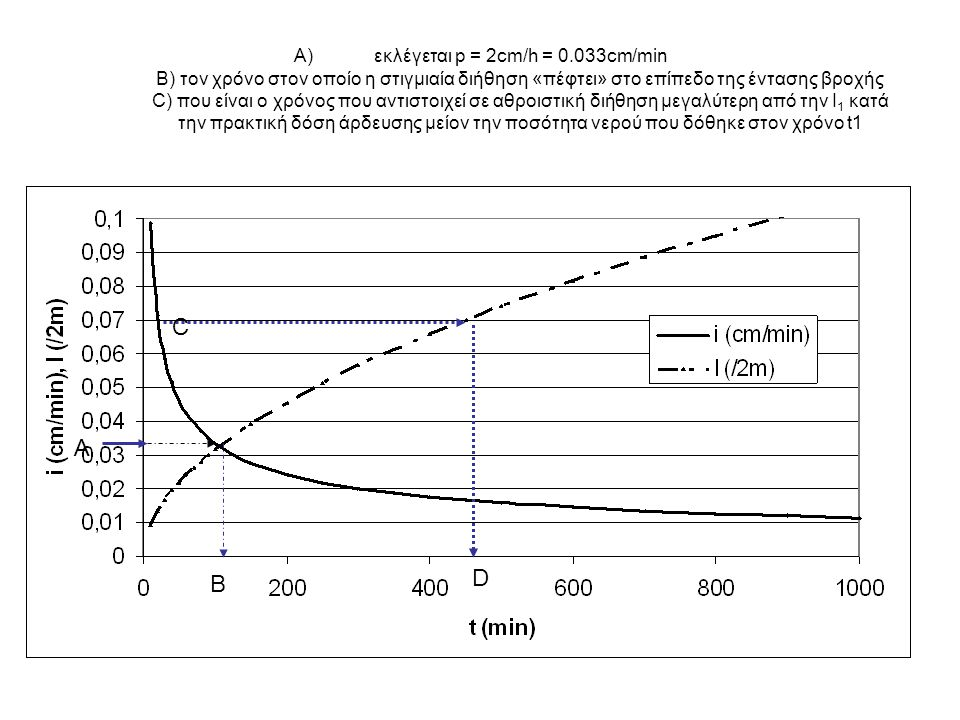 A)εκλέγεται p = 2cm/h = 0.033cm/min B) τον χρόνο στον οποίο η στιγμιαία διήθηση «πέφτει» στο επίπεδο της έντασης βροχής C) που είναι ο χρόνος που αντι