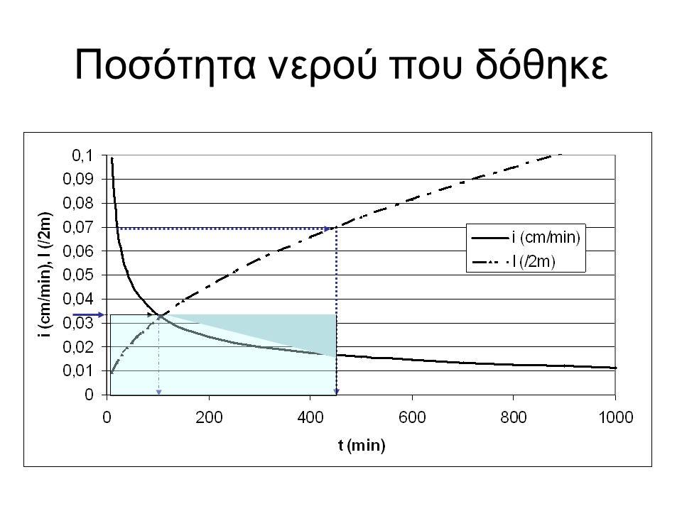 Το νερό πού απορροφήθηκε είναι :V= pt 1 +I 2 -I 1 Ο χρόνος t 1 βρίσκεται από p = i Ενώ το νερό που έπεσε είναι V'= pt 2 Ο χρόνος t 2 είναι ο χρόνος λειτουργίας του συγκροτήματος