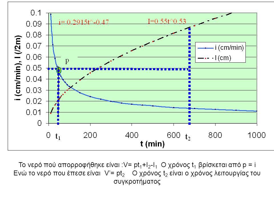 i=0.2915 t^-0.47 I=0.55 t^0.5 Ks=0.7cm/h = 0.01166cm/min Αρδευτική δόση 11cm Επιλέγουμε p= 0.05cm/min > Ks Τότε p=i για να βρούμε το t 1 0.2915t ^-0.47 =0.05 t ^-0.47 =0.05 t 1 = 42 min I 1 =3.56 cm (δύνατο να απορροφηθεί) pt 1 =2.1cm (απορροφήθηκε) Δεν γνωρίζουμε τον χρόνο t 2 αλλά γνωρίζουμε την ποσότητα που θέλουμε να απορροφηθεί 11=pt 1 +I 2 -I 1 δηλαδή 11=2.1+I 2 -3.56 ή Ι 2 =12.46cm Και συνεπώς 12.56=0.55t^0.5 η t 2 =521.49 min