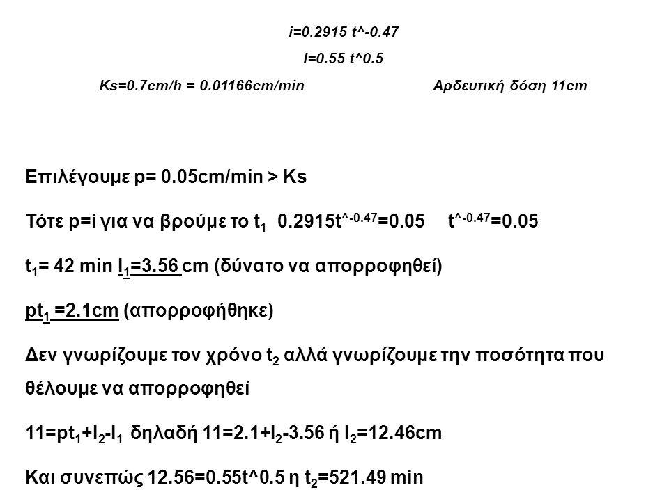 i=0.2915 t^-0.47 I=0.55 t^0.5 Ks=0.7cm/h = 0.01166cm/min Αρδευτική δόση 11cm Επιλέγουμε p= 0.05cm/min > Ks Τότε p=i για να βρούμε το t 1 0.2915t ^-0.4