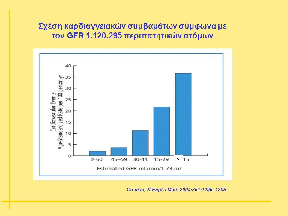 Go et al, N Engl J Med. 2004;351:1296–1305 Σχέση καρδιαγγειακών συμβαμάτων σύμφωνα με τον GFR 1.120.295 περιπατητικών ατόμων <