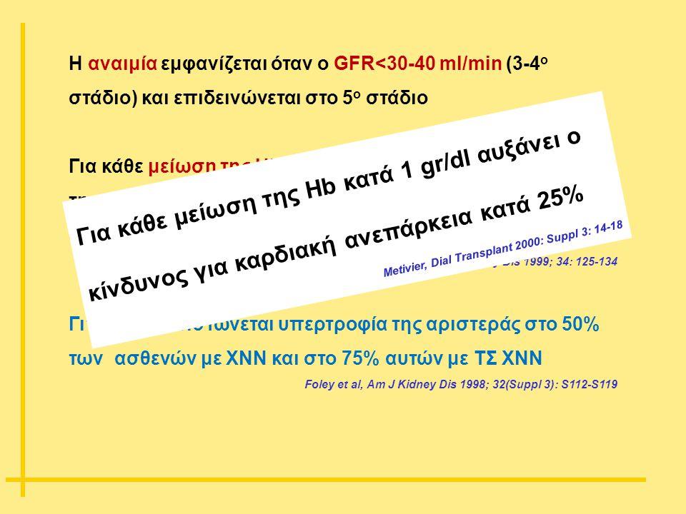 Η αναιμία εμφανίζεται όταν ο GFR<30-40 ml/min (3-4 ο στάδιο) και επιδεινώνεται στο 5 ο στάδιο Για κάθε μείωση της Hb κατά 0,5 gr/dl διαπιστώνεται αύξη