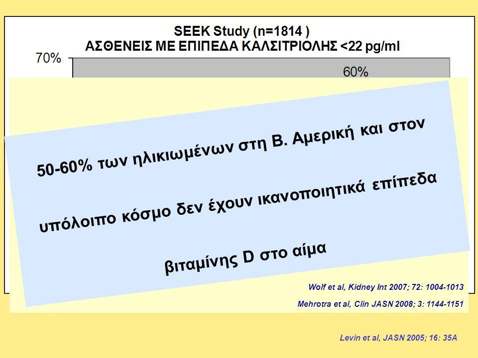 Levin et al, JASN 2005; 16: 35A Ένα μεγάλο ποσοστό ασθενών με ΧΝΝ έχει μειωμένα επίπεδα βιταμίνης D 3 Wolf et al, Kidney Int 2007; 72: 1004-1013 Mehro