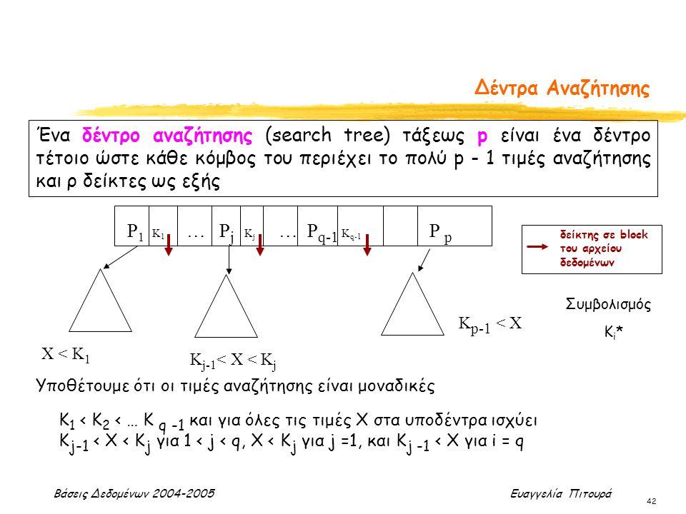 Βάσεις Δεδομένων 2004-2005 Ευαγγελία Πιτουρά 42 Δέντρα Αναζήτησης Ένα δέντρο αναζήτησης (search tree) τάξεως p είναι ένα δέντρο τέτοιο ώστε κάθε κόμβο