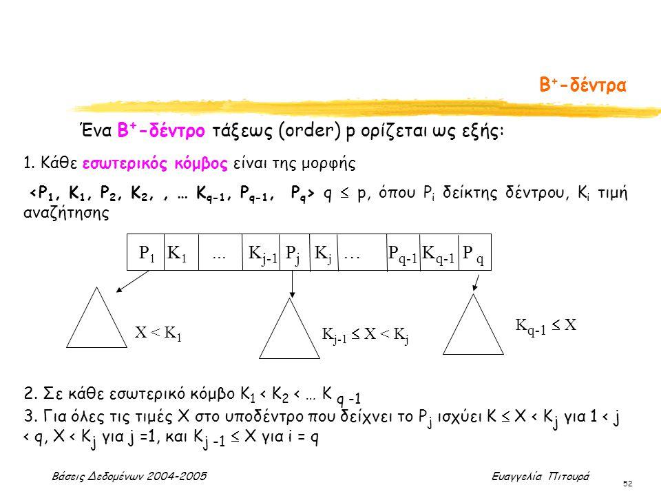 Βάσεις Δεδομένων 2004-2005 Ευαγγελία Πιτουρά 52 Β + -δέντρα Ένα Β + -δέντρο τάξεως (order) p ορίζεται ως εξής: 1. Κάθε εσωτερικός κόμβος είναι της μορ