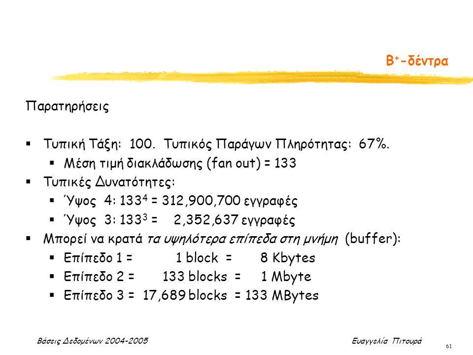 Βάσεις Δεδομένων 2004-2005 Ευαγγελία Πιτουρά 61 Παρατηρήσεις  Τυπική Τάξη: 100. Τυπικός Παράγων Πληρότητας: 67%.  Μέση τιμή διακλάδωσης (fan out) =