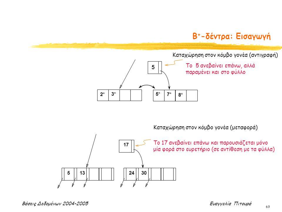 Βάσεις Δεδομένων 2004-2005 Ευαγγελία Πιτουρά 69 2* 3*5* 7* 8* 5 Καταχώρηση στον κόμβο γονέα (αντιγραφή) Το 5 ανεβαίνει επάνω, αλλά παραμένει και στο φ