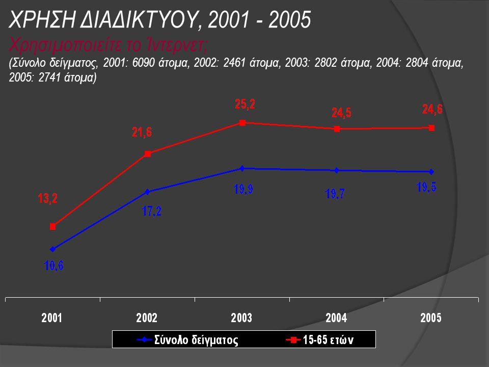 ΧΡΗΣΗ ΔΙΑΔΙΚΤΥΟΥ, 2001 - 2005 Χρησιμοποιείτε το Ίντερνετ; (Σύνολο δείγματος, 2001: 6090 άτομα, 2002: 2461 άτομα, 2003: 2802 άτομα, 2004: 2804 άτομα, 2005: 2741 άτομα)