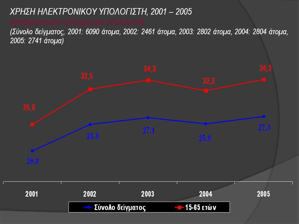 ΧΡΗΣΗ ΗΛΕΚΤΡΟΝΙΚΟΥ ΥΠΟΛΟΓΙΣΤΗ, 2001 – 2005 Χρησιμοποιείτε ηλεκτρονικό υπολογιστή; (Σύνολο δείγματος, 2001: 6090 άτομα, 2002: 2461 άτομα, 2003: 2802 άτομα, 2004: 2804 άτομα, 2005: 2741 άτομα)