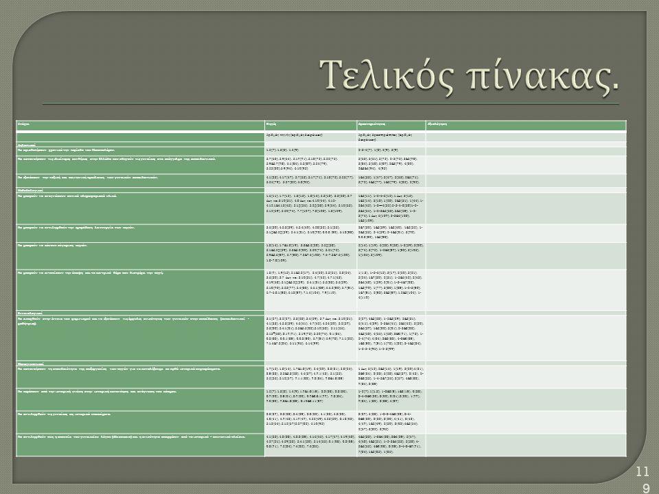 119 ΣτόχοιΠηγέςΔραστηριότητεςΑξιολόγηση Αριθμός πηγής ( αριθμός διαφάνειας ) Αριθμός δραστηριότητας ( αριθμός διαφάνειας ) Δηλωτικοί Να οριοθετήσουν χ