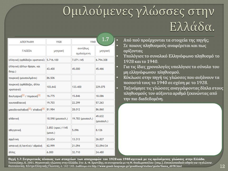 Πηγή 1.7: Συγκριτικός πίνακας των στοιχείων των απογραφών του 1928 και 1940 σχετικά με τις ομιλούμενες γλώσσες στην Ελλάδα. Τσιτσελίκης, Κ. 2001. Μειο