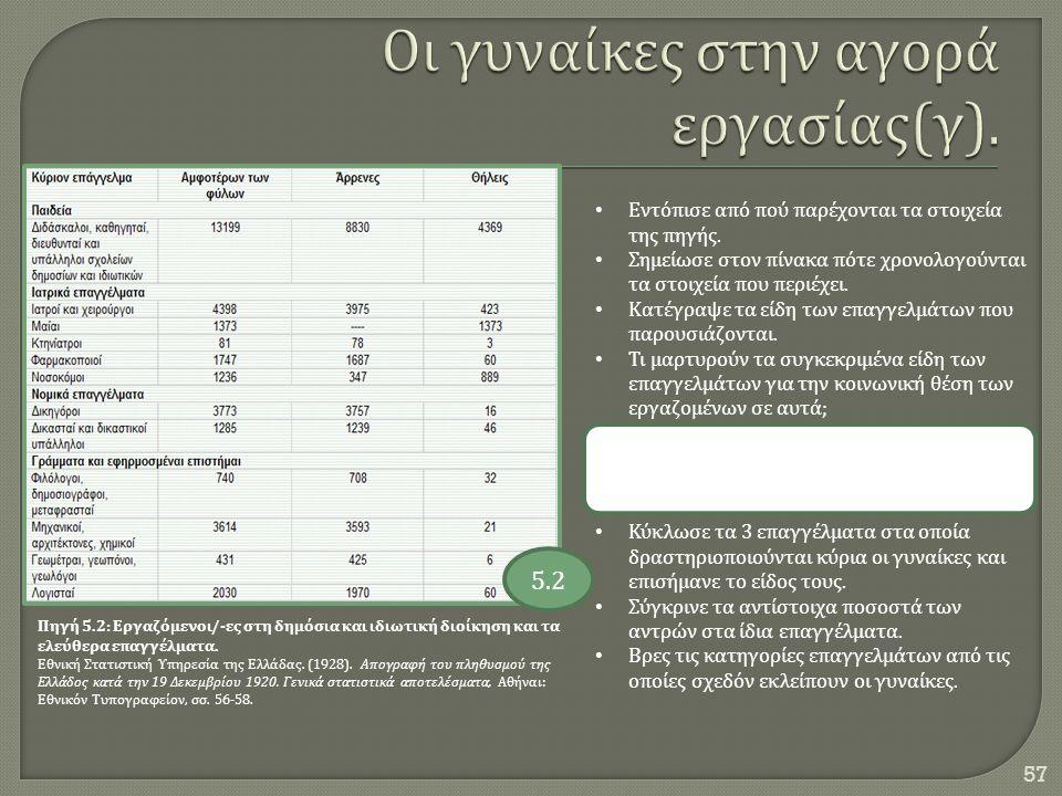 57 Πηγή 5.2: Εργαζόμενοι /- ες στη δημόσια και ιδιωτική διοίκηση και τα ελεύθερα επαγγέλματα. Εθνική Στατιστική Υπηρεσία της Ελλάδας. (1928). Απογραφή