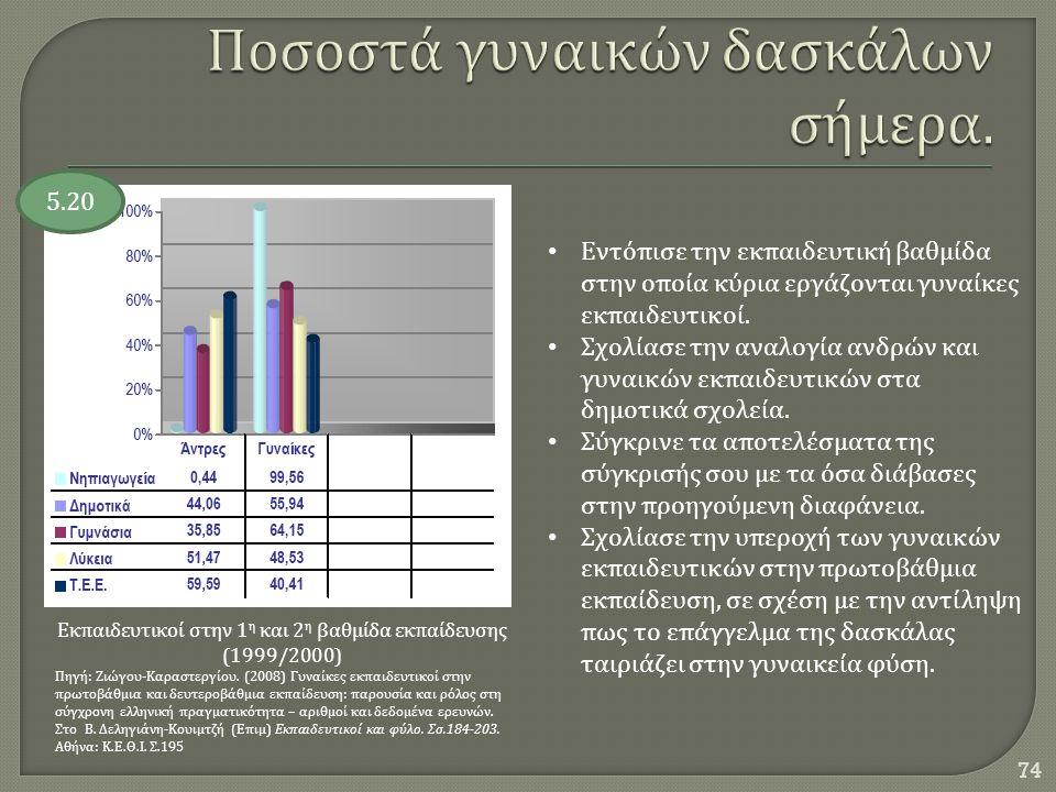 74 Εκπαιδευτικοί στην 1 η και 2 η βαθμίδα εκπαίδευσης (1999/2000) Πηγή : Ζιώγου - Καραστεργίου. (2008) Γυναίκες εκπαιδευτικοί στην πρωτοβάθμια και δευ