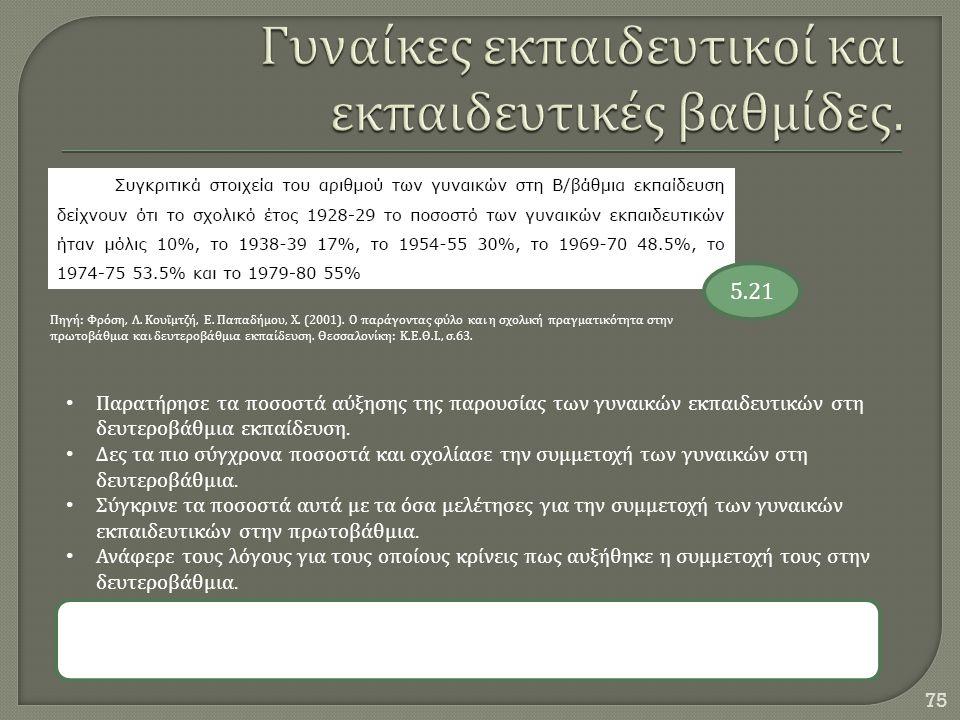 75 Πηγή : Φρόση, Λ. Κουϊμτζή, Ε. Παπαδήμου, Χ. (2001). Ο παράγοντας φύλο και η σχολική πραγματικότητα στην πρωτοβάθμια και δευτεροβάθμια εκπαίδευση. Θ