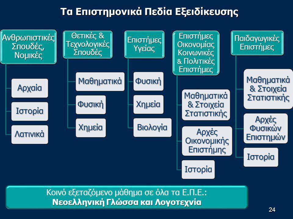 Τα Επιστημονικά Πεδία Εξειδίκευσης 24 Ανθρωπιστικές Σπουδές, Νομικές Αρχαία Ιστορία Λατινικά Θετικές & Τεχνολογικές Σπουδές Μαθηματικά Φυσική Χημεία Επιστήμες Υγείας Φυσική Χημεία Βιολογία Επιστήμες Οικονομίας Κοινωνικές & Πολιτικές Επιστήμες Μαθηματικά & Στοιχεία Στατιστικής Αρχές Οικονομικής Επιστήμης Ιστορία Παιδαγωγικές Επιστήμες Μαθηματικά & Στοιχεία Στατιστικής Αρχές Φυσικών Επιστημών Ιστορία Κοινό εξεταζόμενο μάθημα σε όλα τα Ε.Π.Ε.: Νεοελληνική Γλώσσα και Λογοτεχνία