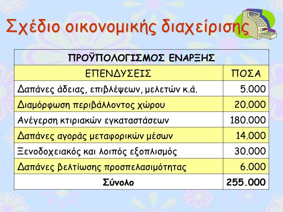 Σχέδιο οικονομικής διαχείρισης