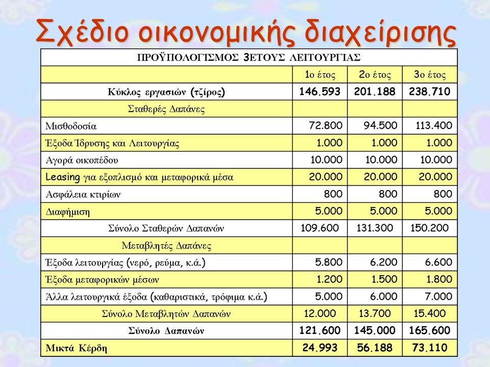 ΣΥΝΟΛΟ ΕΠΕΝΔΥΣΗΣ ΣΥΝΟΛΟ ΕΠΕΝΔΥΣΗΣ 255.000 € (Επιλέξιμες δαπάνες, δηλαδή αυτές οι οποίες επιδοτούνται από το ΠΕΠ) ΤΡΟΠΟΙ ΧΡΗΜΑΤΟΔΟΤΗΣΗΣ ΤΡΟΠΟΙ ΧΡΗΜΑΤΟΔΟΤΗΣΗΣ 1.