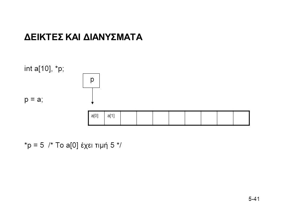 5-41 ΔΕΙΚΤΕΣ ΚΑΙ ΔΙΑΝΥΣΜΑΤΑ int a[10], *p; p = a; *p = 5 /* To a[0] έχει τιμή 5 */ a[0]a[1] p