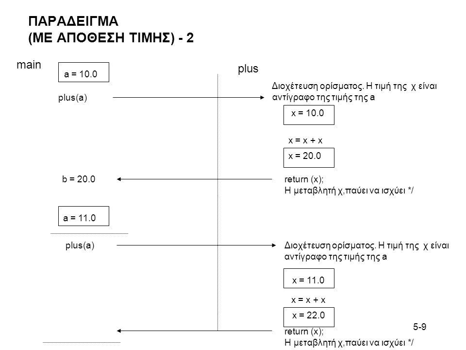 5-9 ΠΑΡΑΔΕΙΓΜΑ (ΜΕ ΑΠΟΘΕΣΗ ΤΙΜΗΣ) - 2 main plus Διοχέτευση ορίσματος. Η τιμή της χ είναι αντίγραφο της τιμής της a x = 10.0 x = x + x x = 20.0 return