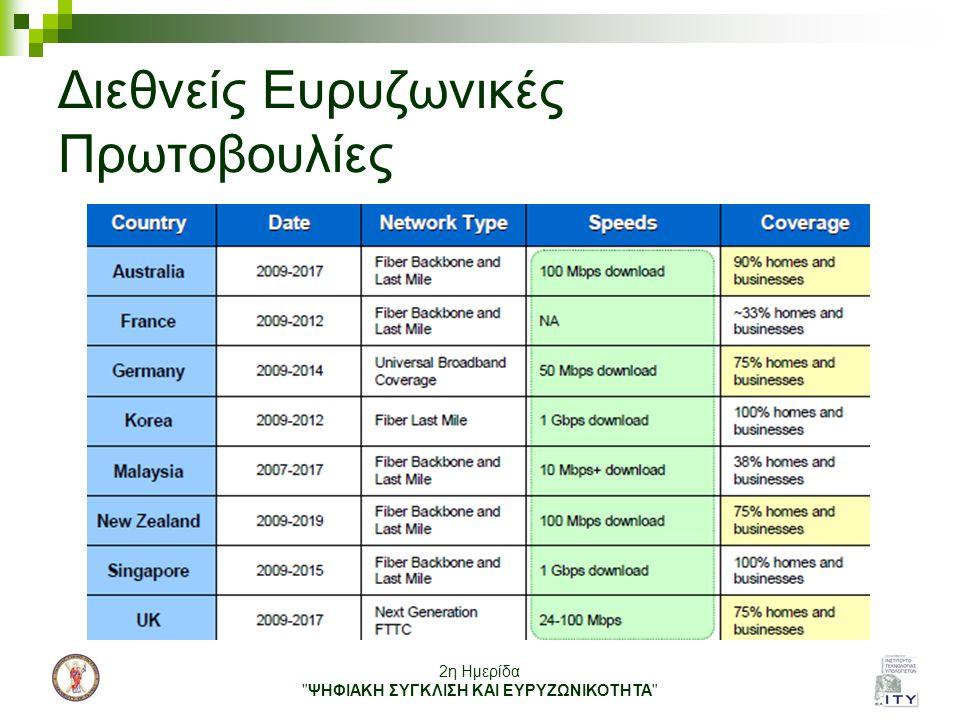 2η Ημερίδα ΨΗΦΙΑΚΗ ΣΥΓΚΛΙΣΗ ΚΑΙ ΕΥΡΥΖΩΝΙΚΟΤΗΤΑ Από την εποχή του χαλκού … στην εποχή της ίνας (1/2) Κατάταξη Ιούνιος 2010 Πηγή : Fiber to the Home Council Σεπτέμβριος 2010