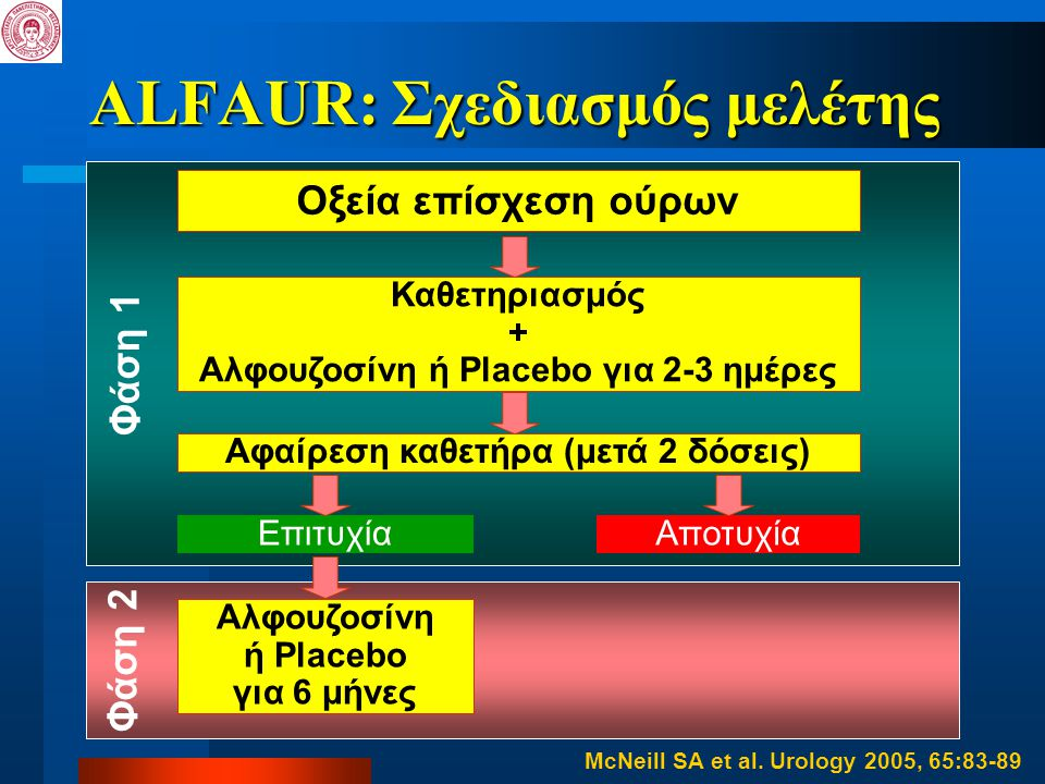 ALFAUR: Σχεδιασμός μελέτης Οξεία επίσχεση ούρων Καθετηριασμός + Αλφουζοσίνη ή Placebo για 2-3 ημέρες Αφαίρεση καθετήρα (μετά 2 δόσεις) ΕπιτυχίαΑποτυχί