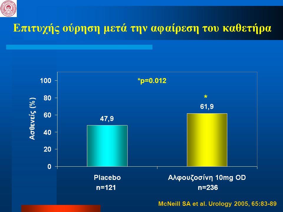 Επιτυχής ούρηση μετά την αφαίρεση του καθετήρα *p=0.012 * n=121n=236 McNeill SA et al. Urology 2005, 65:83-89