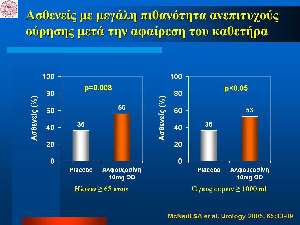 Ασθενείς με μεγάλη πιθανότητα ανεπιτυχούς ούρησης μετά την αφαίρεση του καθετήρα p<0.05 p=0.003 McNeill SA et al. Urology 2005, 65:83-89