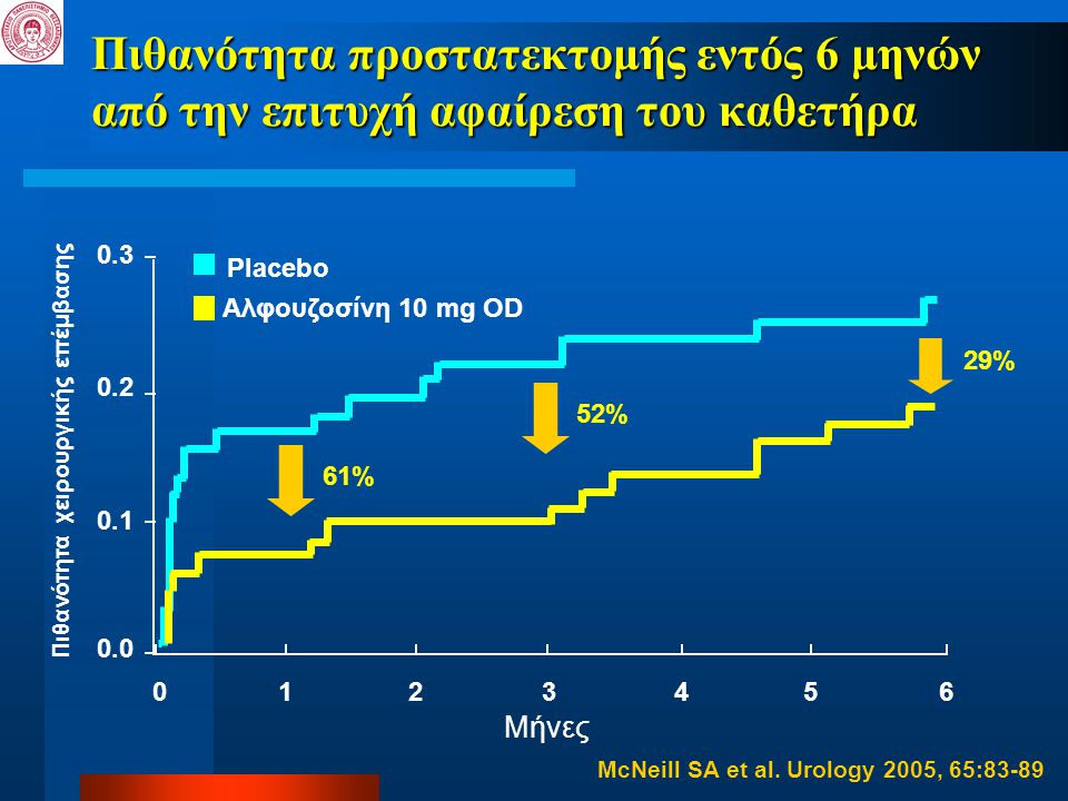 0.3 0.1 0.2 0.0 61% 0 Μήνες Placebo Αλφουζοσίνη 10 mg OD 612345 52% 29% Πιθανότητα χειρουργικής επέμβασης Πιθανότητα προστατεκτομής εντός 6 μηνών από