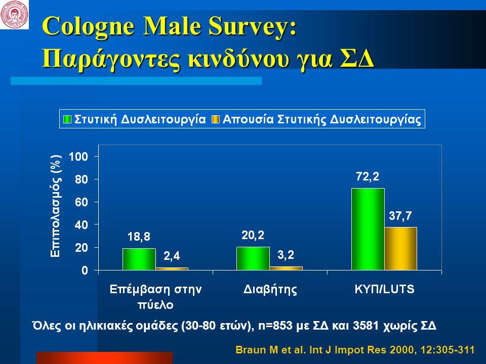 Cologne Male Survey: Παράγοντες κινδύνου για ΣΔ Braun M et al. Int J Impot Res 2000, 12:305-311 Όλες οι ηλικιακές ομάδες (30-80 ετών), n=853 με ΣΔ και