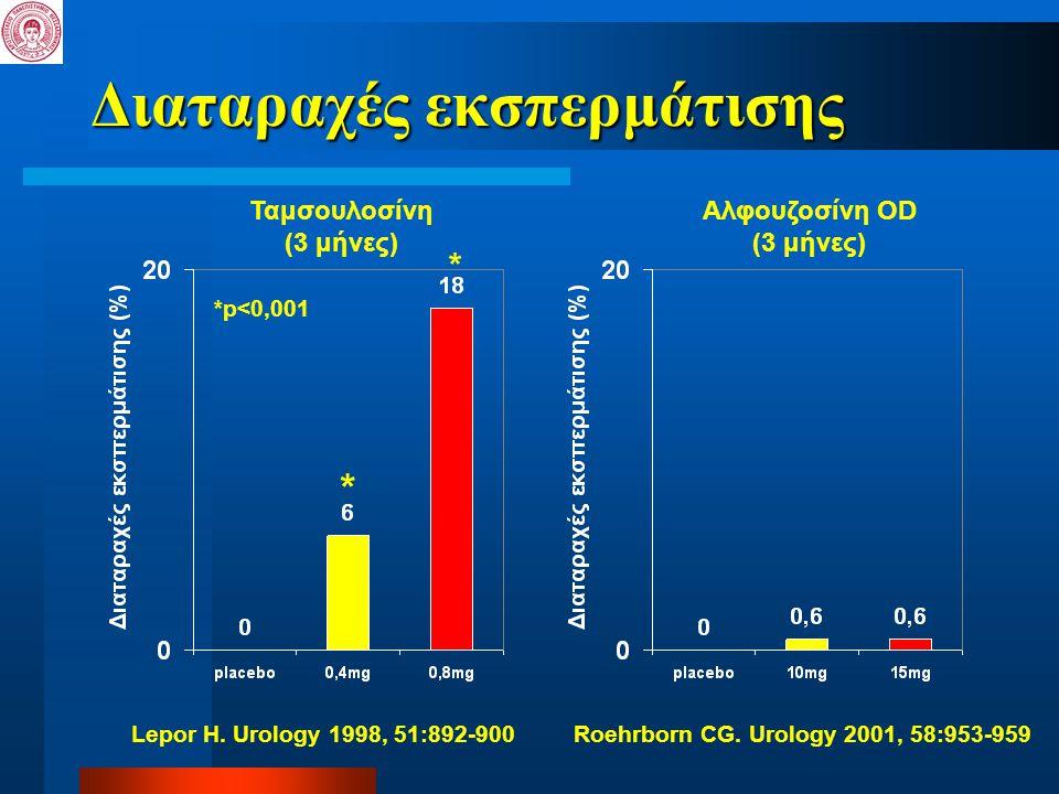 Διαταραχές εκσπερμάτισης * *p<0,001 Lepor H. Urology 1998, 51:892-900 * Ταμσουλοσίνη (3 μήνες) Αλφουζοσίνη OD (3 μήνες) Roehrborn CG. Urology 2001, 58