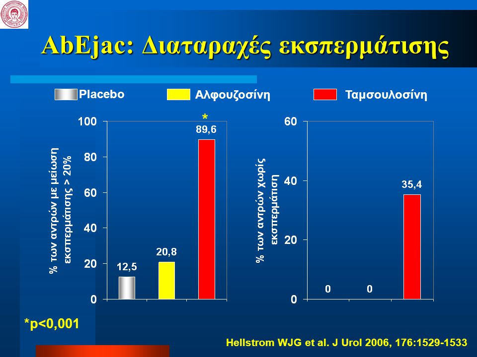 AbEjac: Διαταραχές εκσπερμάτισης Placebo ΑλφουζοσίνηΤαμσουλοσίνη * *p<0,001 Hellstrom WJG et al. J Urol 2006, 176:1529-1533