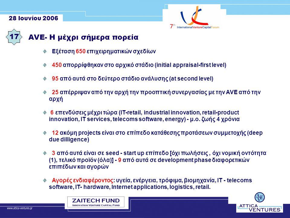 28 Ιουνίου 2006 17 AVE- Η μέχρι σήμερα πορεία Εξέταση 650 επιχειρηματικών σχεδίων 450 απορρίφθηκαν στο αρχικό στάδιο (initial appraisal-first level) 95 από αυτά στο δεύτερο στάδιο ανάλυσης (at second level) 25 απέρριψαν από την αρχή την προοπτική συνεργασίας με την AVE από την αρχή 6 επενδύσεις μέχρι τώρα (ΙΤ-retail, industrial innovation, retail-product innovation, IT services, telecoms software, energy) - μ.ο.