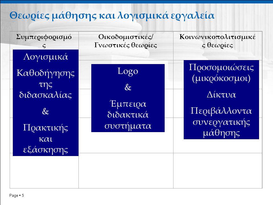 Page  5 Θεωρίες μάθησης και λογισμικά εργαλεία Συμπεριφορισμό ς Οικοδομιστικές/ Γνωστικές θεωρίες Κοινωνικοπολιτισμικέ ς θεωρίες Λογισμικά Καθοδήγησης της διδασκαλίας & Πρακτικής και εξάσκησης Logo & Έμπειρα διδακτικά συστήματα Προσομοιώσεις (μικρόκοσμοι) Δίκτυα Περιβάλλοντα συνεργατικής μάθησης