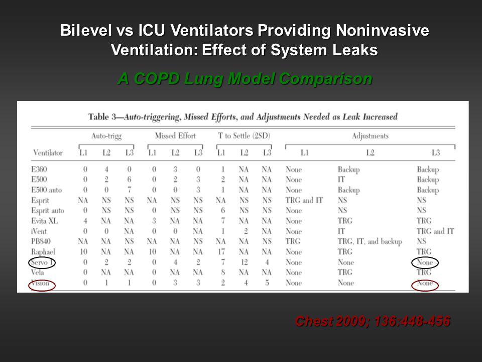 Chest 2009; 136:448-456 Bilevel vs ICU Ventilators Providing Noninvasive Ventilation: Effect of System Leaks A COPD Lung Model Comparison