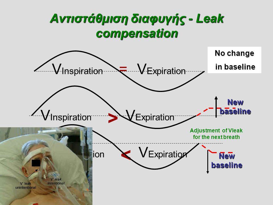 Αντιστάθμιση διαφυγής - Leak compensation V Inspiration V Expiration < V Inspiration V Expiration > V Inspiration V Expiration = No change in baseline
