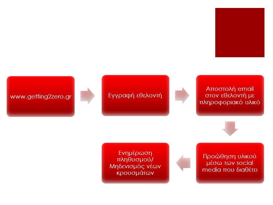 www.getting2zero.grΕγγραφή εθελοντή Αποστολή email στον εθελοντή με πληροφοριακό υλικό Προώθηση υλικού μέσω των social media που διαθέτει Ενημέρωση πληθυσμού/ Μηδενισμός νέων κρουσμάτων