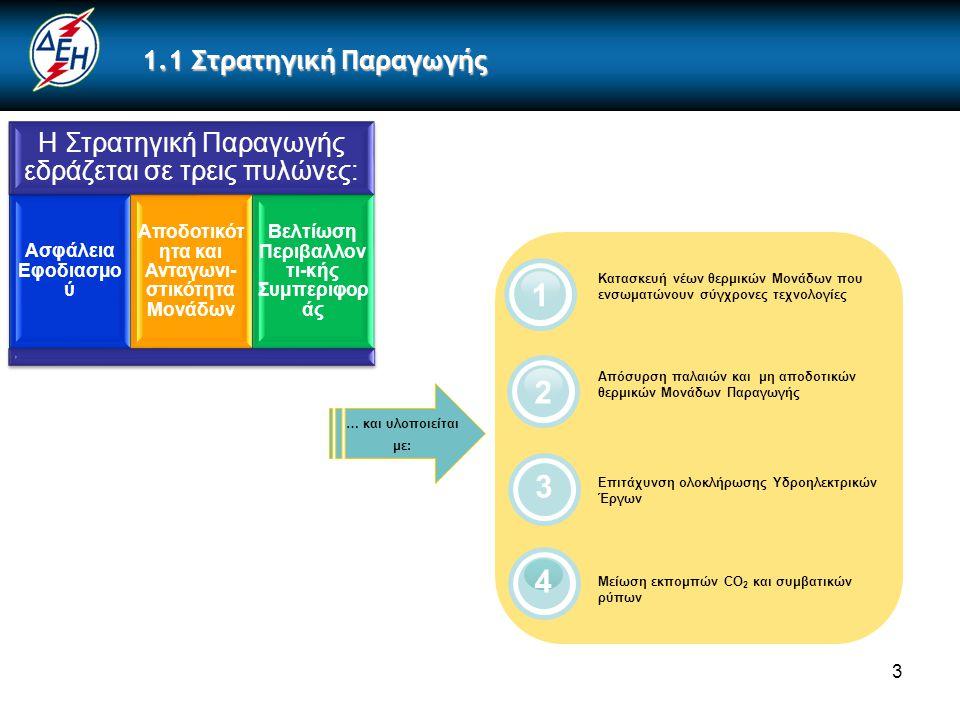 3 1.1 Στρατηγική Παραγωγής Η Στρατηγική Παραγωγής εδράζεται σε τρεις πυλώνες: Ασφάλεια Εφοδιασμο ύ Αποδοτικότ ητα και Ανταγωνι- στικότητα Μονάδων Βελτίωση Περιβαλλον τι-κής Συμπεριφορ άς … και υλοποιείται με: 4 3 2 Κατασκευή νέων θερμικών Μονάδων που ενσωματώνουν σύγχρονες τεχνολογίες Απόσυρση παλαιών και μη αποδοτικών θερμικών Μονάδων Παραγωγής Επιτάχυνση ολοκλήρωσης Υδροηλεκτρικών Έργων Μείωση εκπομπών CO 2 και συμβατικών ρύπων 1