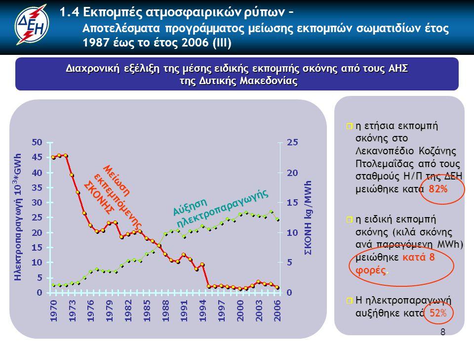 8 Διαχρονική εξέλιξη της μέσης ειδικής εκπομπής σκόνης από τους ΑΗΣ της Δυτικής Μακεδονίας της Δυτικής Μακεδονίας 1.4 Εκπομπές ατμοσφαιρικών ρύπων – Αποτελέσματα προγράμματος μείωσης εκπομπών σωματιδίων έτος 1987 έως το έτος 2006 (III) Αύξηση ηλεκτροπαραγωγής Μείωση εκπεμπόμενης ΣΚΟΝΗΣ  η ετήσια εκπομπή σκόνης στο Λεκανοπέδιο Κοζάνης Πτολεμαΐδας από τους σταθμούς Η/Π της ΔΕΗ μειώθηκε κατά 82%  η ειδική εκπομπή σκόνης (κιλά σκόνης ανά παραγόμενη MWh) μειώθηκε κατά 8 φορές.