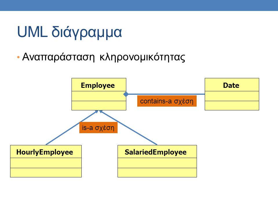 UML διάγραμμα Αναπαράσταση κληρονομικότητας EmployeeSalariedEmployeeHourlyEmployeeDate is-a σχέση contains-a σχέση