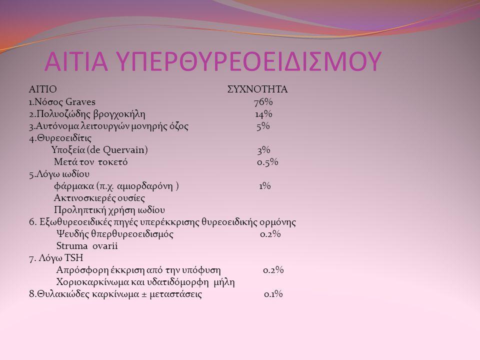 ΑΙΤΙΑ ΥΠΕΡΘΥΡΕΟΕΙΔΙΣΜΟΥ ΑΙΤΙΟ ΣΥΧΝΟΤΗΤΑ 1.Νόσος Graves 76% 2.Πολυοζώδης βρογχοκήλη 14% 3.Αυτόνομα λειτουργών μονηρής όζος 5% 4.Θυρεοειδίτις Υποξεία (d