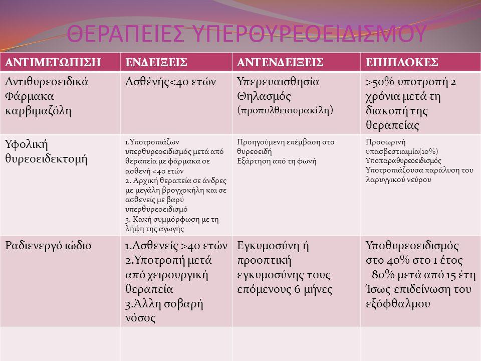 ΘΕΡΑΠΕΙΕΣ ΥΠΕΡΘΥΡΕΟΕΙΔΙΣΜΟΥ ΑΝΤΙΜΕΤΩΠΙΣΗΕΝΔΕΙΞΕΙΣΑΝΤΕΝΔΕΙΞΕΙΣΕΠΙΠΛΟΚΕΣ Αντιθυρεοειδικά Φάρμακα καρβιμαζόλη Ασθένής<40 ετώνΥπερευαισθησία Θηλασμός (προπυλθειουρακίλη) >50% υποτροπή 2 χρόνια μετά τη διακοπή της θεραπείας Υφολική θυρεοειδεκτομή 1.Υποτροπιάζων υπερθυρεοειδισμός μετά από θεραπεία με φάρμακα σε ασθενή <40 ετών 2.