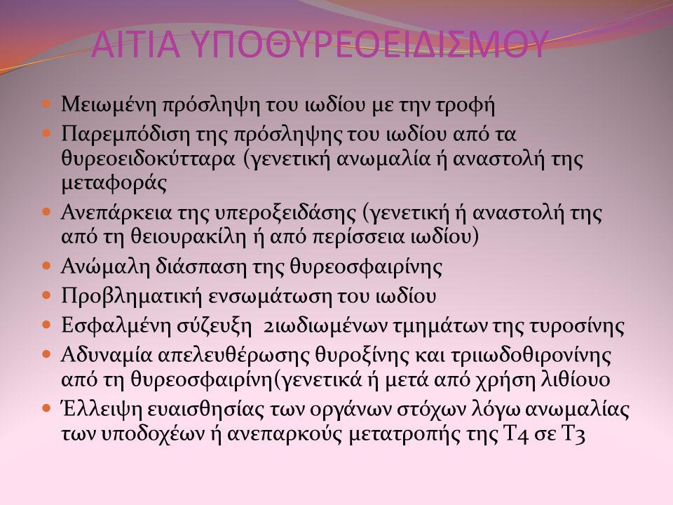 ΑΙΤΙΑ ΥΠΟΘΥΡΕΟΕΙΔΙΣΜΟΥ Μειωμένη πρόσληψη του ιωδίου με την τροφή Παρεμπόδιση της πρόσληψης του ιωδίου από τα θυρεοειδοκύτταρα (γενετική ανωμαλία ή αναστολή της μεταφοράς Ανεπάρκεια της υπεροξειδάσης (γενετική ή αναστολή της από τη θειουρακίλη ή από περίσσεια ιωδίου) Ανώμαλη διάσπαση της θυρεοσφαιρίνης Προβληματική ενσωμάτωση του ιωδίου Εσφαλμένη σύζευξη 2ιωδιωμένων τμημάτων της τυροσίνης Αδυναμία απελευθέρωσης θυροξίνης και τριιωδοθιρονίνης από τη θυρεοσφαιρίνη(γενετικά ή μετά από χρήση λιθίου0 Έλλειψη ευαισθησίας των οργάνων στόχων λόγω ανωμαλίας των υποδοχέων ή ανεπαρκούς μετατροπής της Τ4 σε Τ3