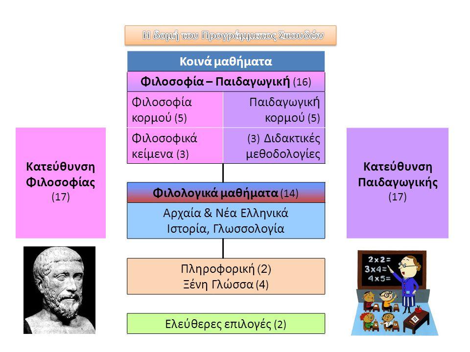 Κοινά μαθήματα Φιλοσοφία – Παιδαγωγικ ή (16) Φιλοσοφία κορμού (5) Παιδαγωγικ ή κορμού (5) Κατεύθυνση Φιλοσοφίας (17) Φιλοσοφικά κείμενα (3) (3) Διδακτικές μεθοδολογίες Κατεύθυνση Παιδαγωγικής (17) Φιλολογικά μαθήματα (14) Αρχαία & Νέα Ελληνικά Ιστορία, Γλωσσολογία Πληροφορική (2) Ξένη Γλώσσα ( 4 ) Ελεύθερες επιλογές (2)